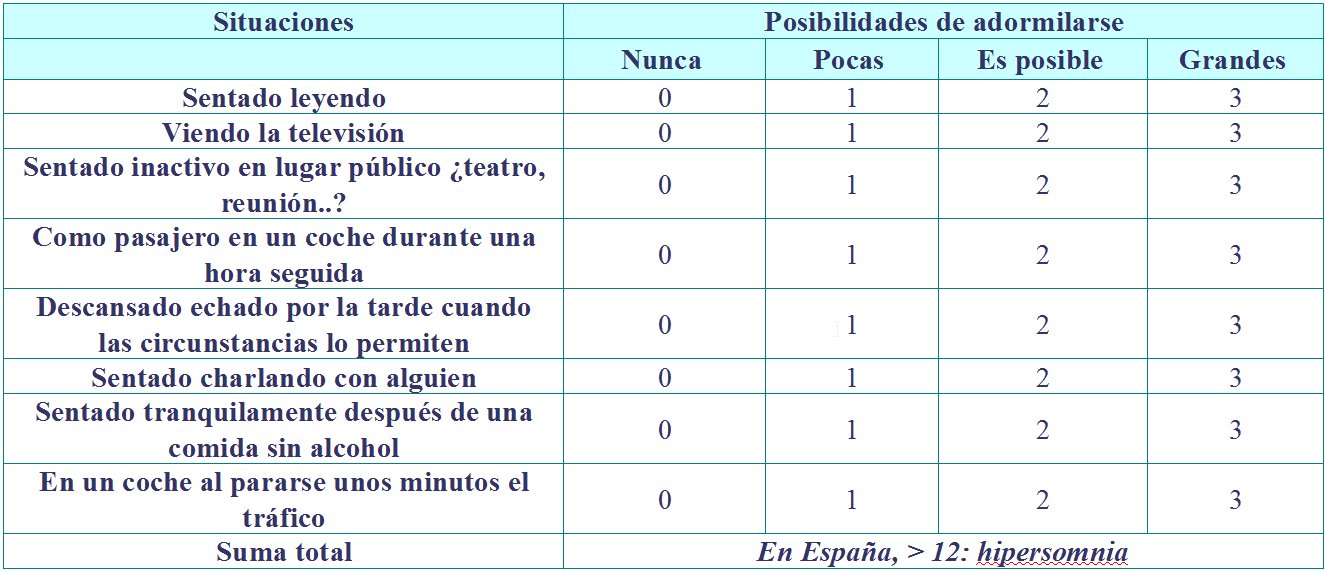 test del sueño escala de epworth pdf