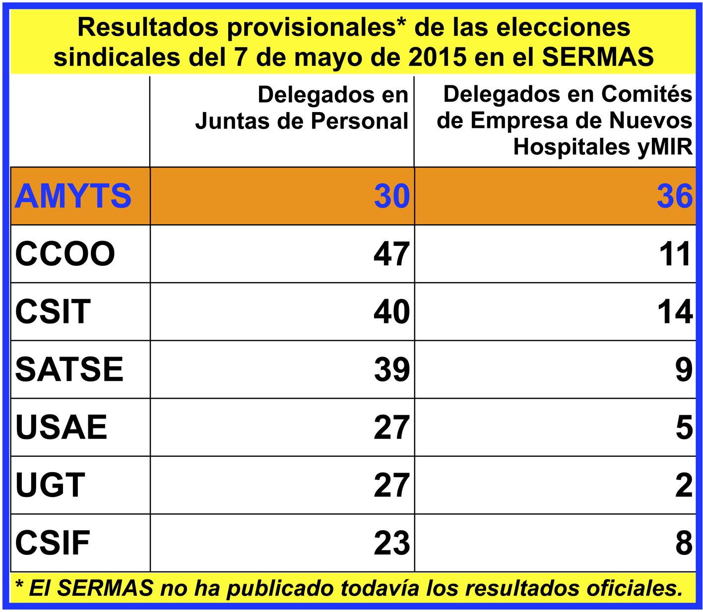 Resultados provisionales de las elecciones del 7 de mayo for Resultados electorales mir