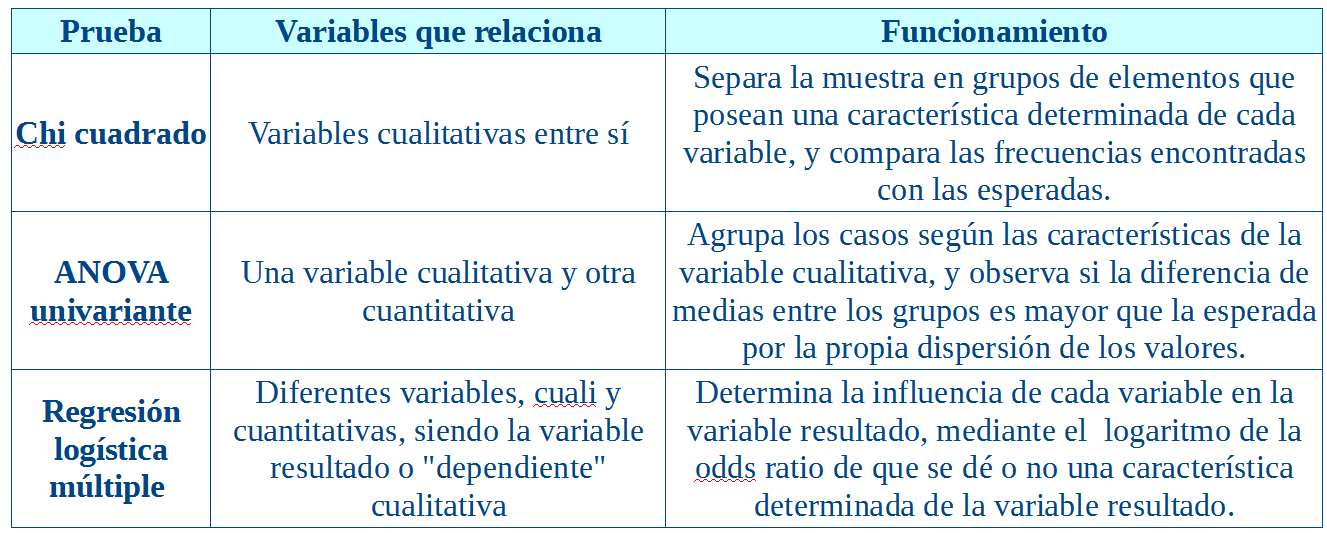 Características básicas de las pruebas estadísticas utilizadas en el estudio