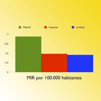 195 MIR Madrid 3x3 cm
