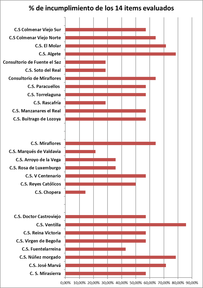 Porcentaje de items correctos, por centro de salud