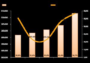 """Proyección del número de médicos a partir de los datos del """"Estudio de Demografía Médica"""" OMC-CESM"""