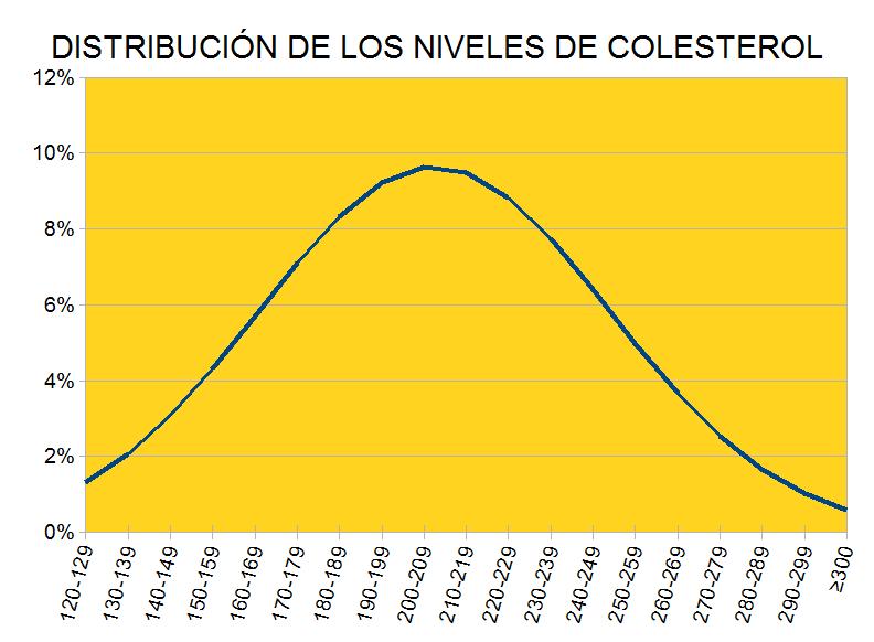Est1 grafico normal