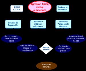Diagrama agresiones