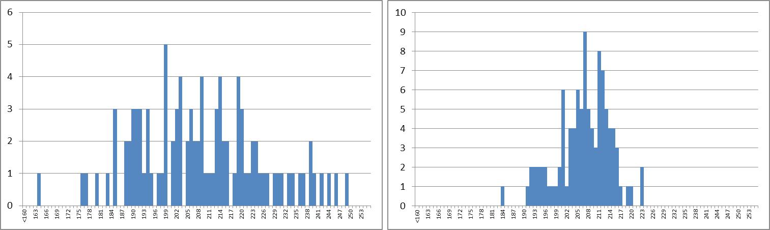 Grafico barras bloque 1