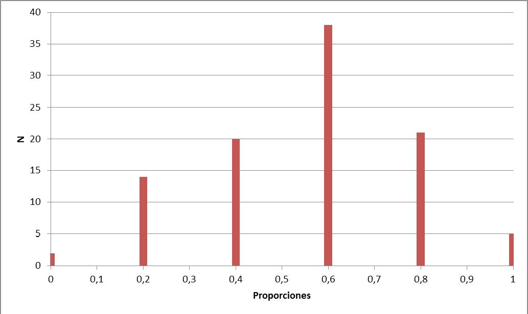 Grafico barras bloque 2