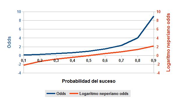 Imagen odds logaritmo