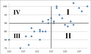 Bloque 6 imagen 1 diagrama dispersion 2