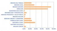 80-Grafico-plazas-MIR5