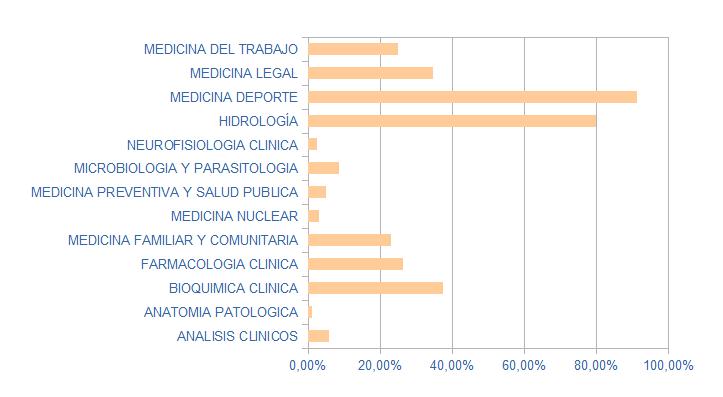 Plazas vacantes MIR 2013