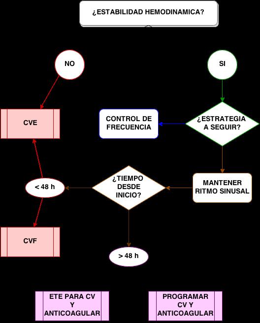 ActRMMFA Algoritmo fig 2
