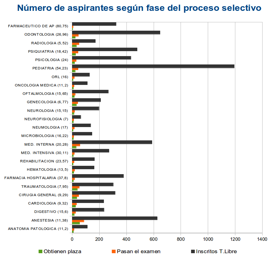 Nº opositores según resultados del proceso selectivo
