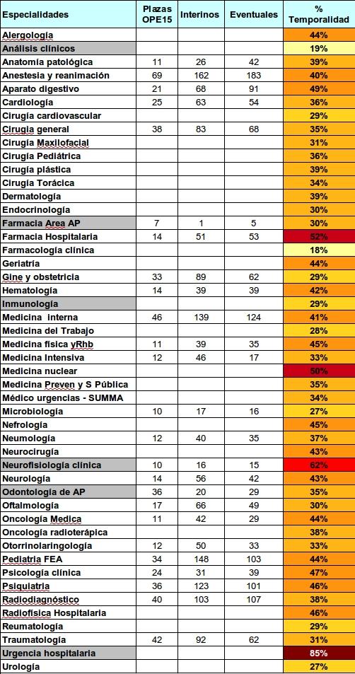 Tabla. Listado de categorías y situación laboral actual en la Comunidad de Madrid.  En gris aparecen las categorías que no han tenido OPE tras la convocatoria extraordinaria de 2001. Las tonalidades de amarillo a rojo muestran el índice de precariedad.