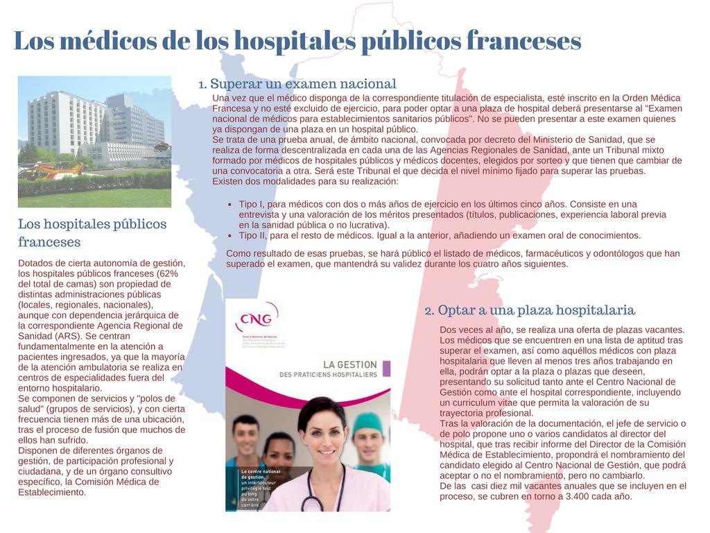 SELECC PROV médicos de hospital franceses